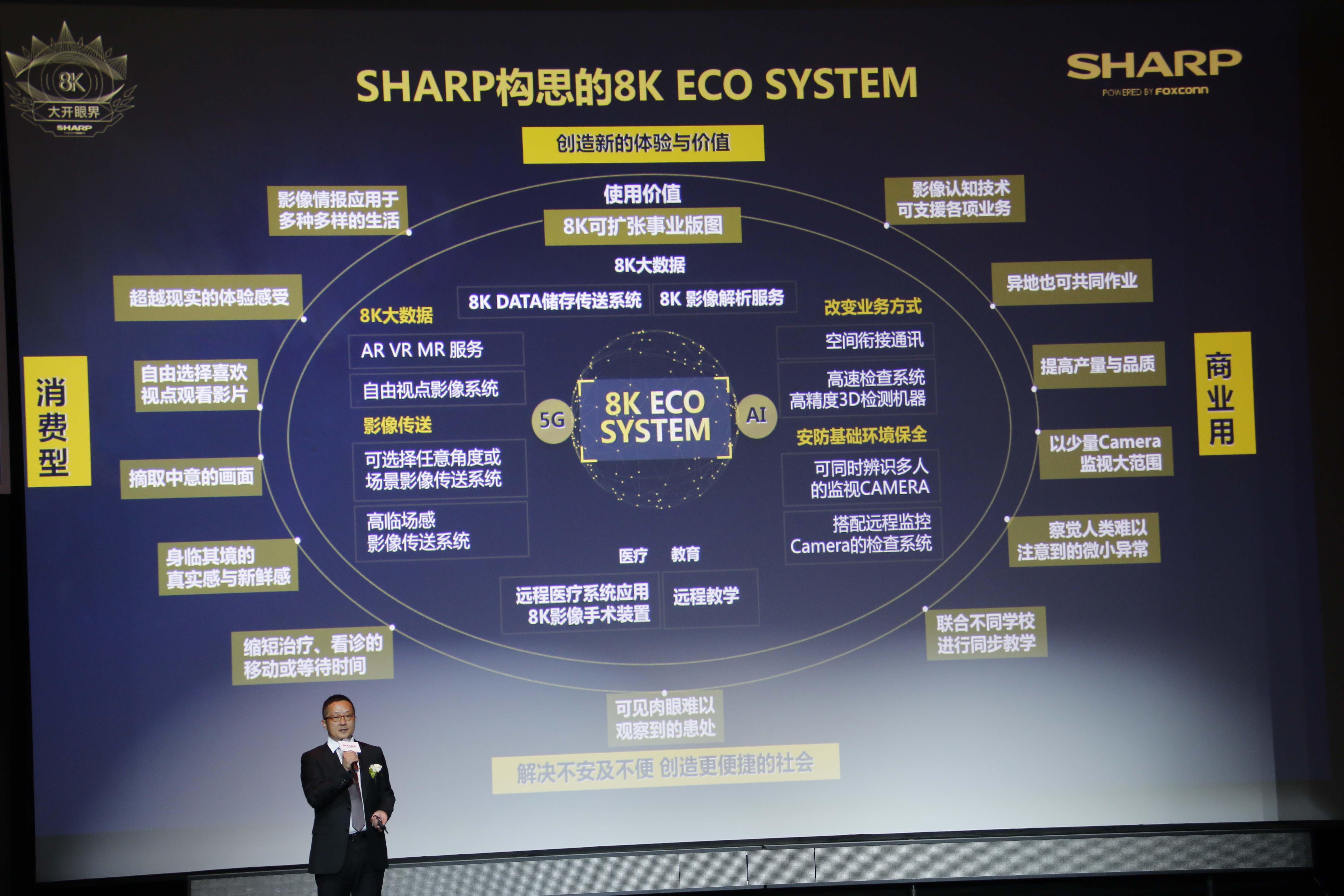 夏普构思的8K ECO SYSTEM,8K+5G+AI作为核心